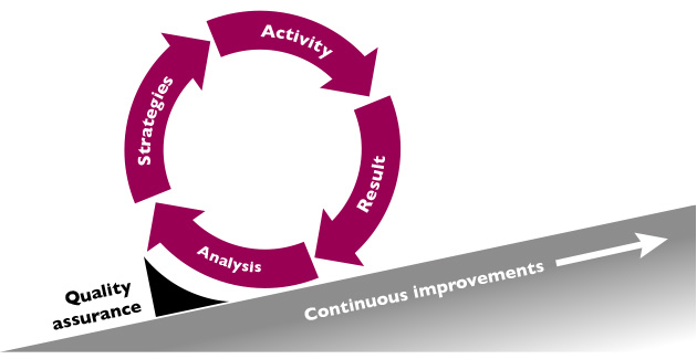 Illustration of quality assurance. A circle of Activity, Result, Analysis and Strategies that leads to continous improvement.